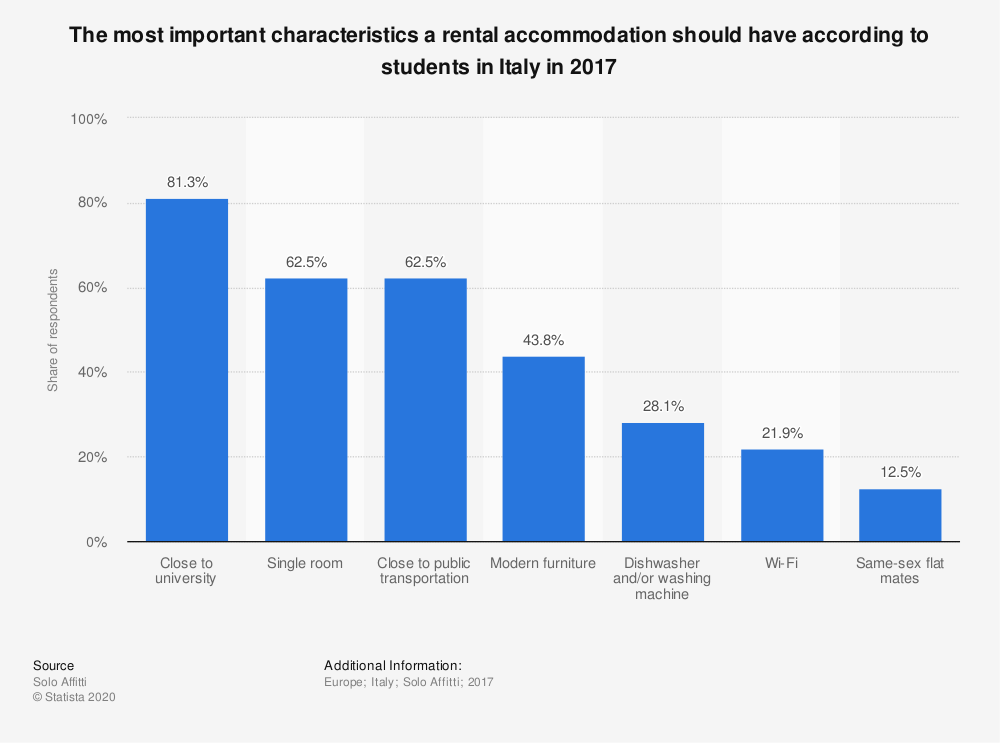 Statistic: The most important characteristics a rental accommodation should have according to students in Italy in 2017 | Statista