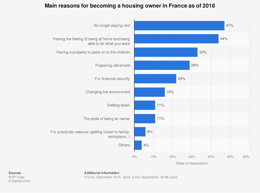 Statistic: Main reasons for becoming a housing owner in France as of 2018 | Statista