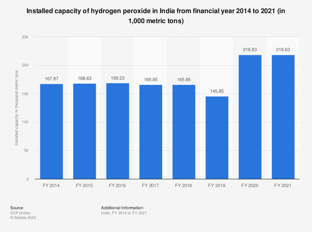 Statistic: Installed capacity of hydrogen peroxide in India from financial year 2014 to 2018 (in 1,000 metric tons)   Statista