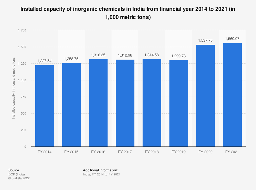 Statistic: Installed capacity of inorganic chemicals in India from FY 2014 to FY 2018 (in 1,000 metric tons) | Statista
