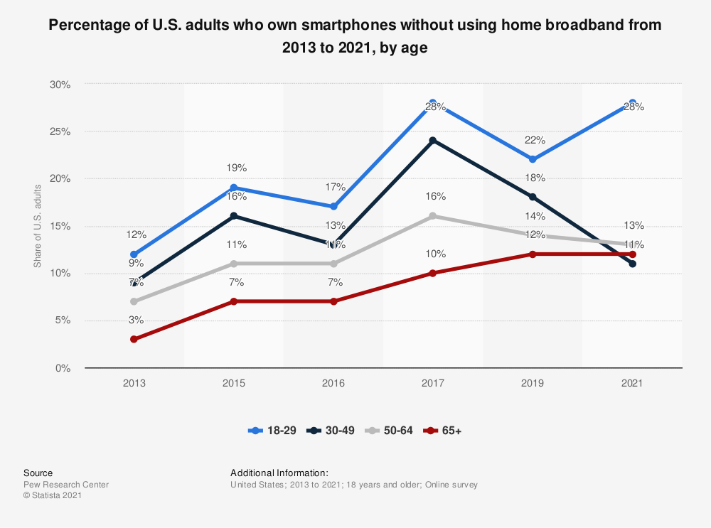 Statistic: Percentage of U.S. adults who own smartphones without using home broadband from 2013 to 2018, by age | Statista