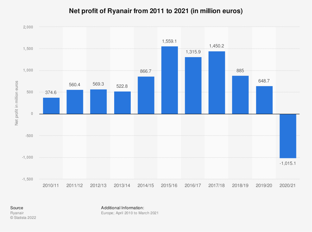 Statistic: Net profit of Ryanair from 2012/13 to 2018/19 (in million euros) | Statista