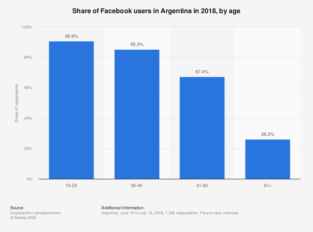 Statistic: Share of Facebook users in Argentina in 2018, by age   Statista