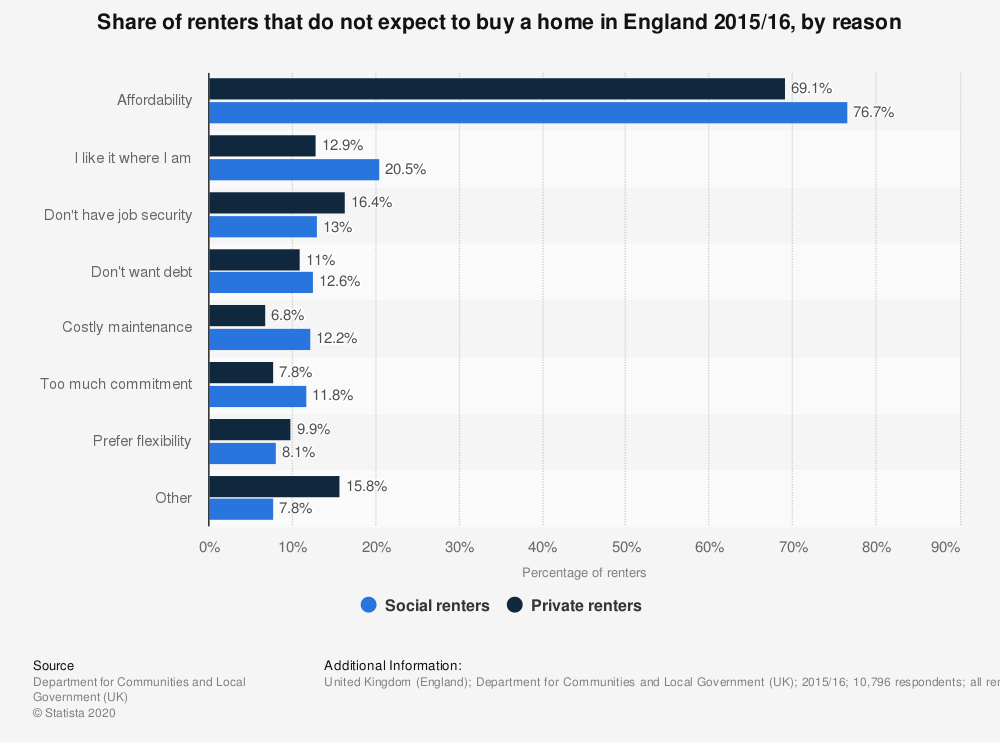Statistic: Share of renters that do not expect to buy a home in England 2015/16, by reason   Statista