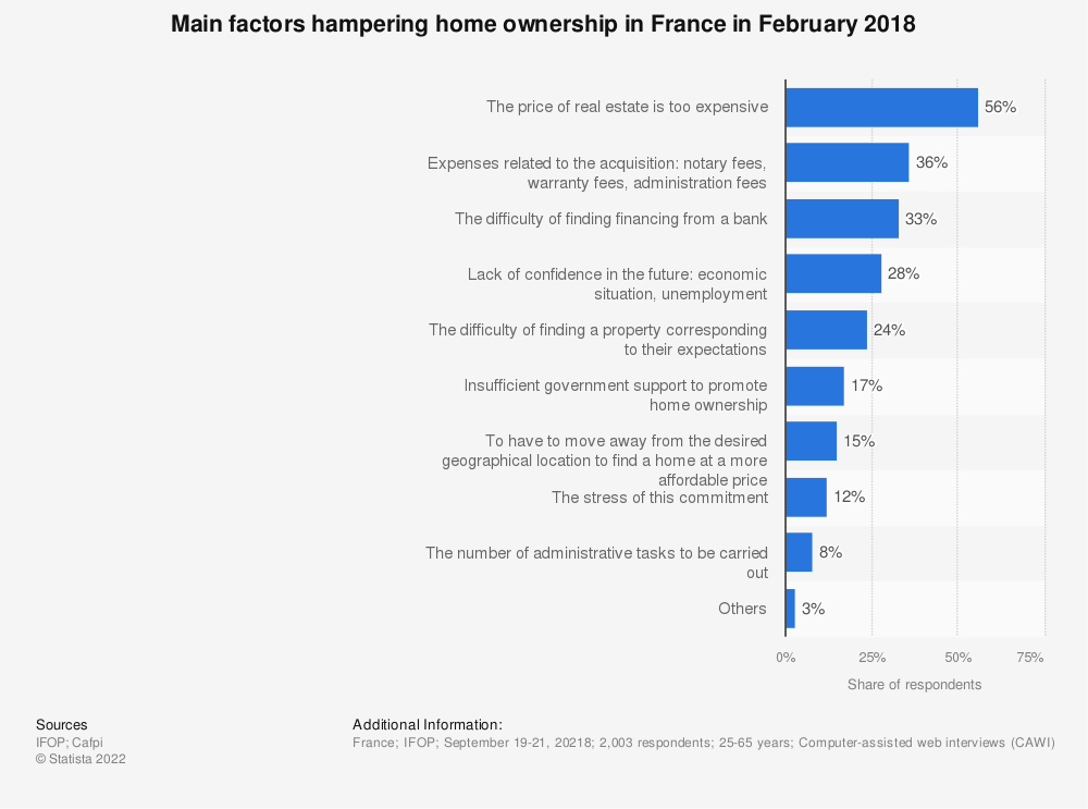 Statistic: Main factors hampering home ownership in France in February 2017 | Statista