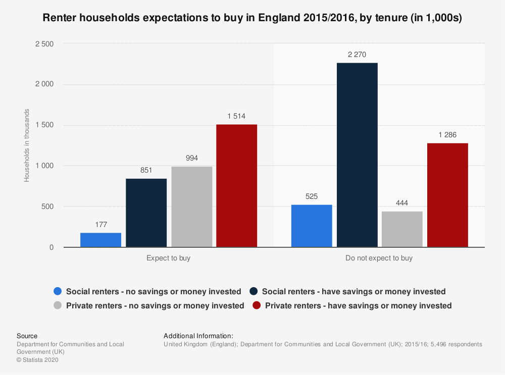 Statistic: Renter households expectations to buy in England 2015/2016, by tenure (in 1,000s)   Statista