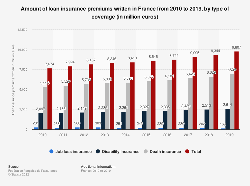 Statistic: Amount of loan insurance premiums written in France from 2010 to 2018, by type of coverage* (in million euros) | Statista