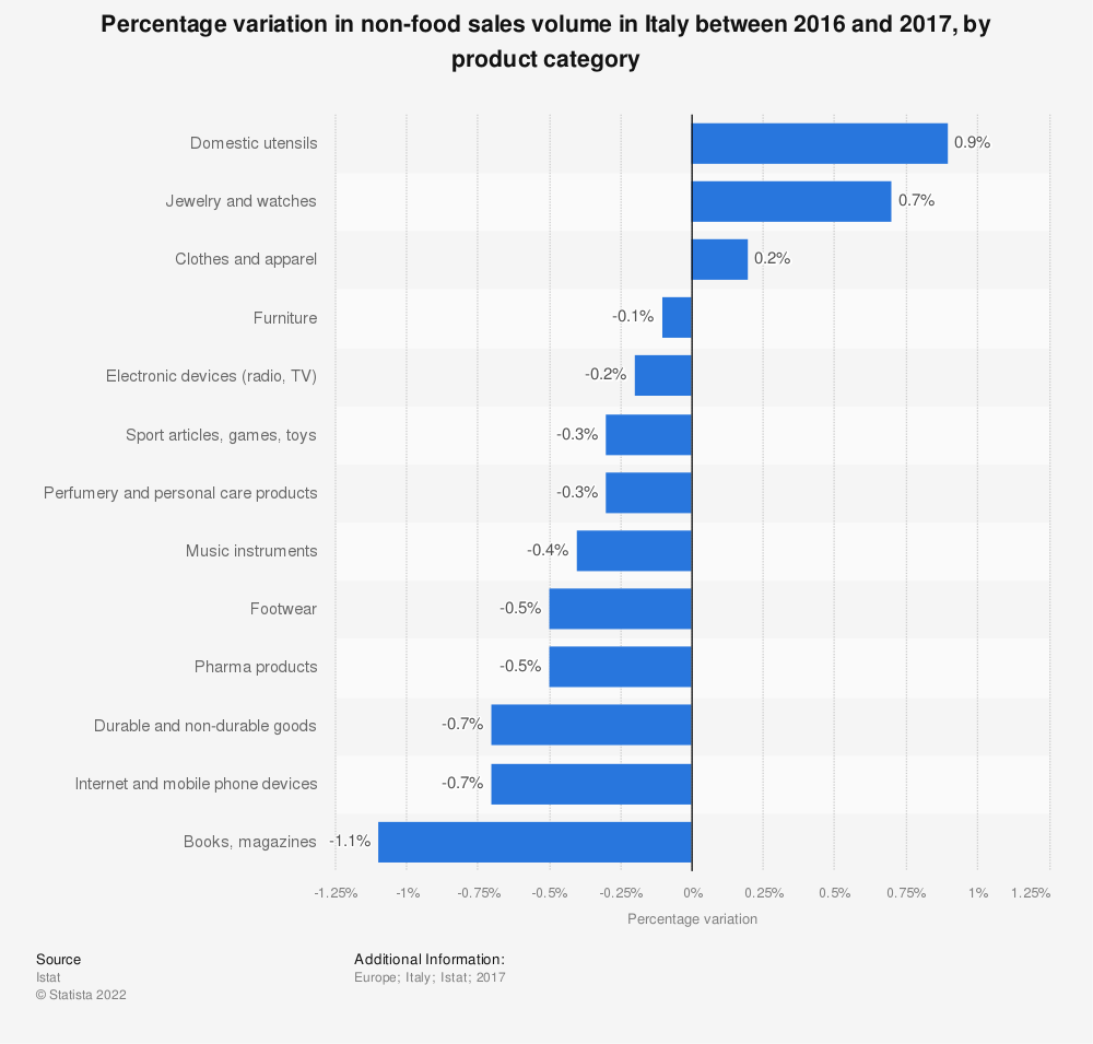 Statistic: Percentage variation in non-food sales volume in Italy between 2016 and 2017, by product category   Statista