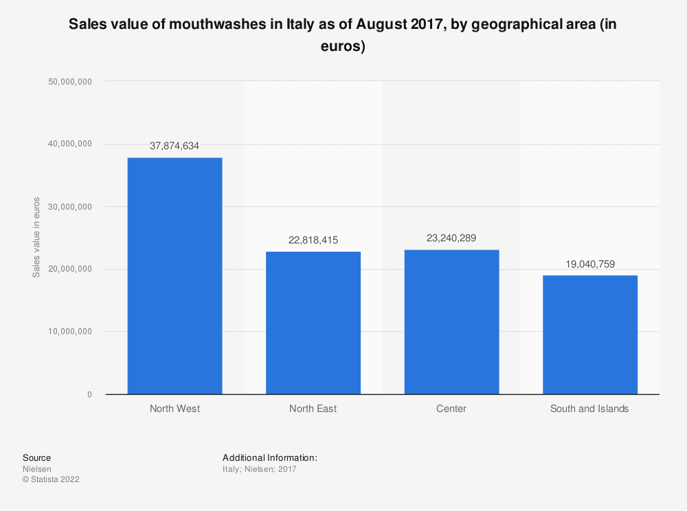 Statistic: Sales value of mouthwashes in Italy as of August 2017, by geographical area (in euros) | Statista