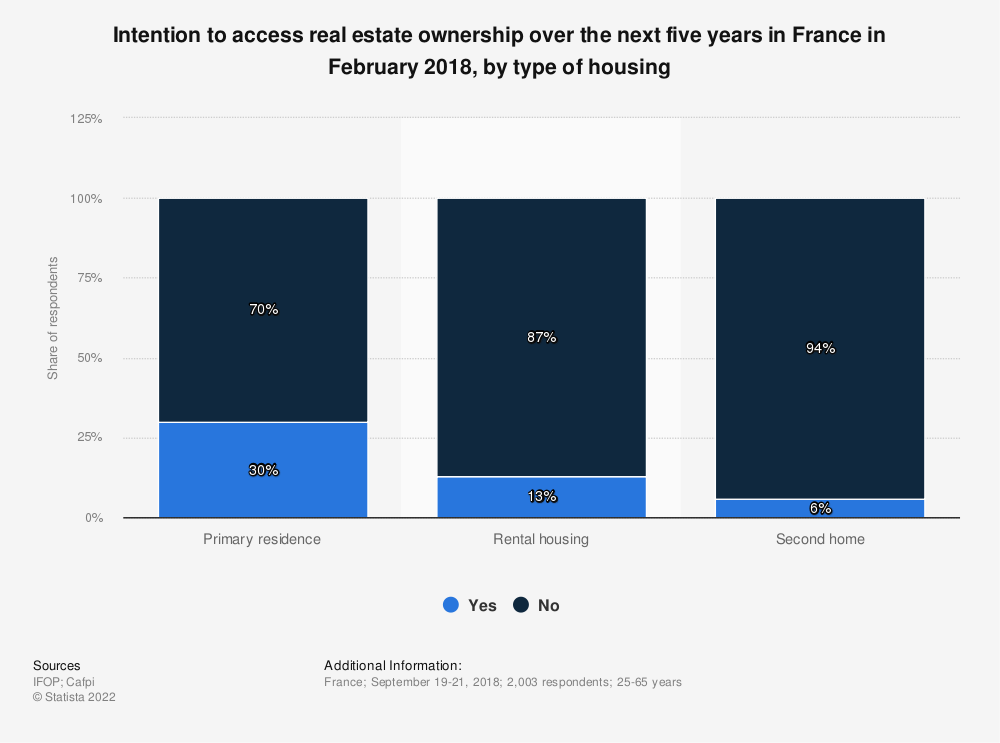 Statistic: Intention to access real estate ownership over the next five years in France in February 2018, by type of housing | Statista