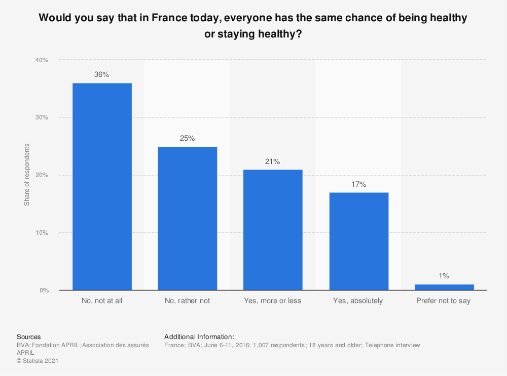 Statistic: Would you say that in France today, everyone has the same chance of being healthy or staying healthy? | Statista