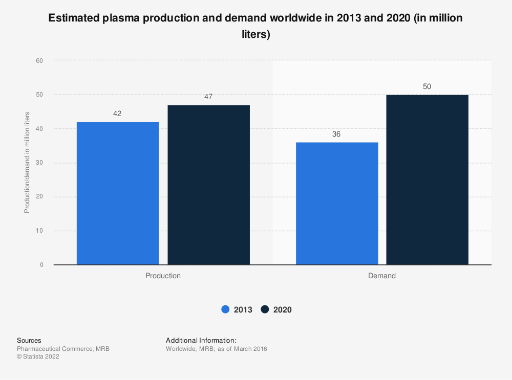 Statistic: Estimated plasma production and demand worldwide in 2013 and 2020 (in million liters) | Statista