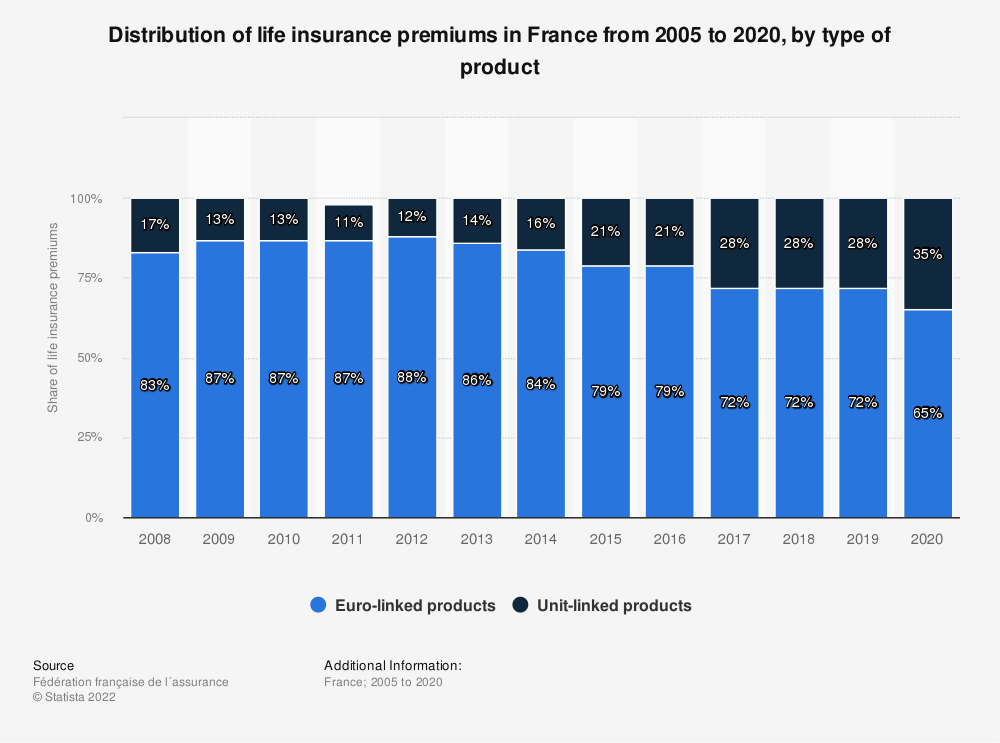 Statistic: Distribution of life insurance premiums in France from 2005 to 2015, by type of product* | Statista