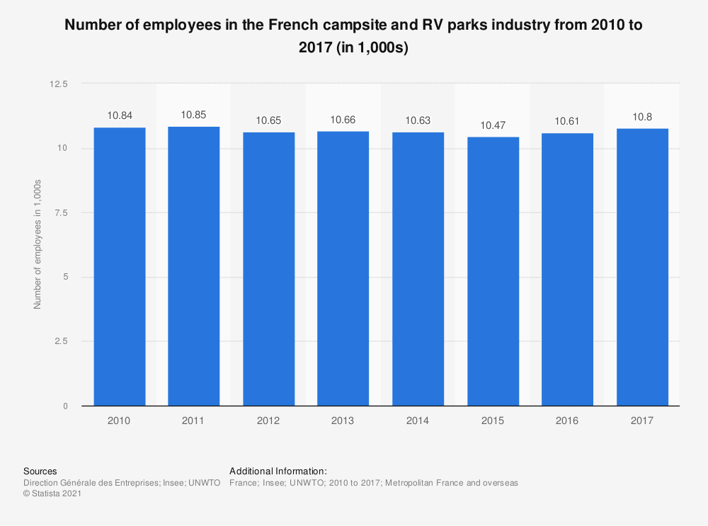 Statistic: Number of employees in the French campsite and RV parks industry from 2010 to 2017 (in 1,000s) | Statista