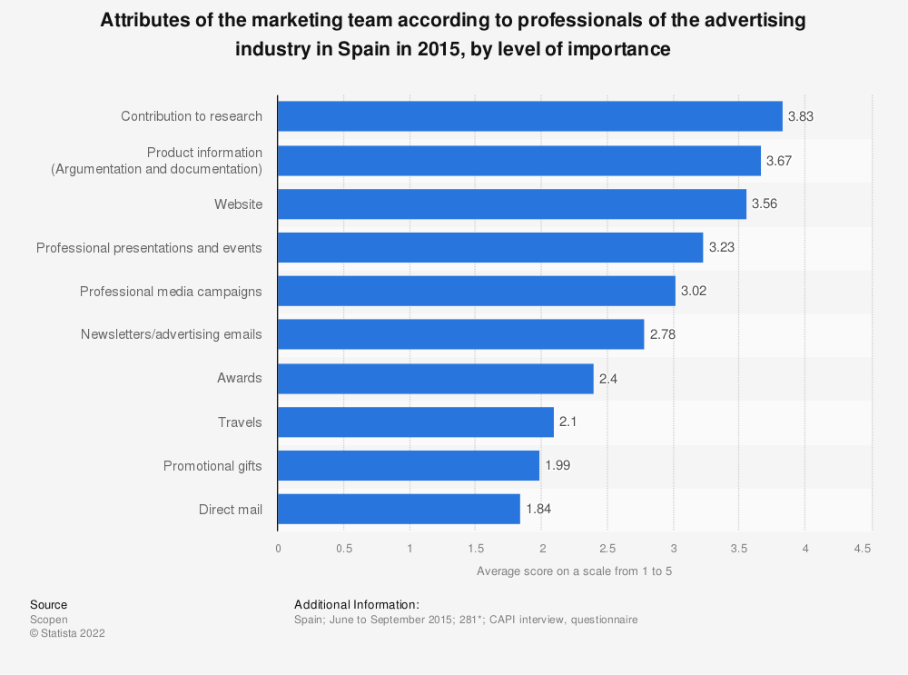 Statistic: Attributes of the marketing team according to professionals of the advertising industry in Spain in 2015, by level of importance | Statista