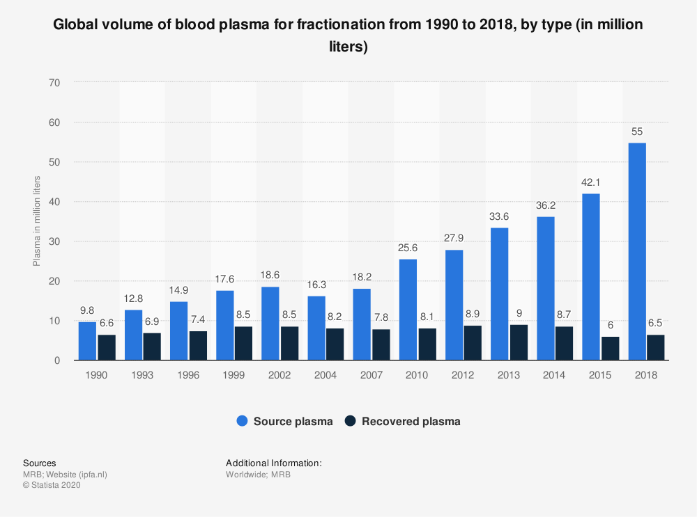 Statistic: Global volume of blood plasma for fractionation from 1990 to 2018, by type (in million liters) | Statista