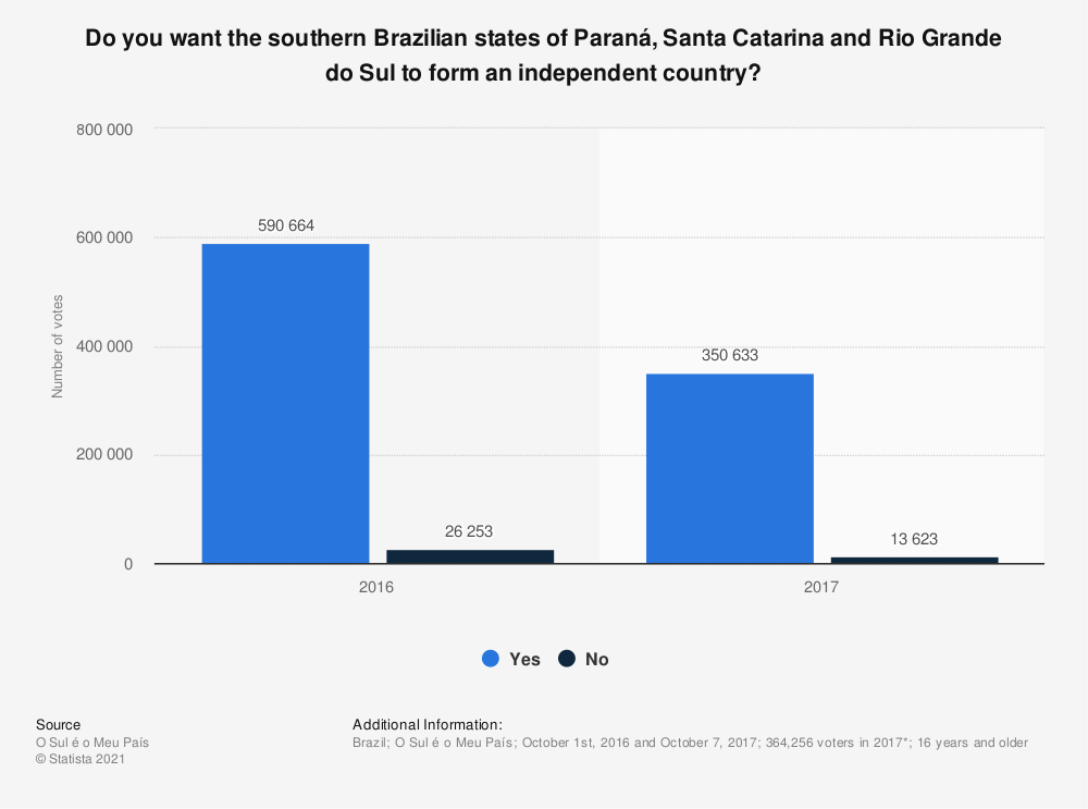 Statistic: Do you want the southern Brazilian states of Paraná, Santa Catarina and Rio Grande do Sul to form an independent country? | Statista