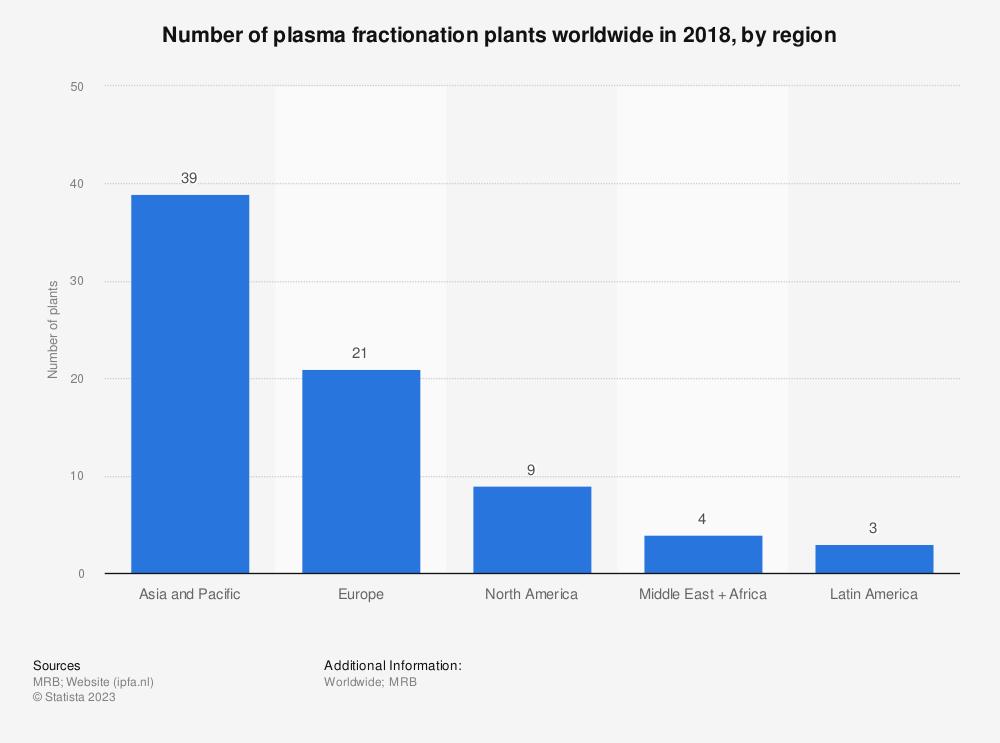 Statistic: Number of plasma fractionation plants worldwide in 2014, by region | Statista