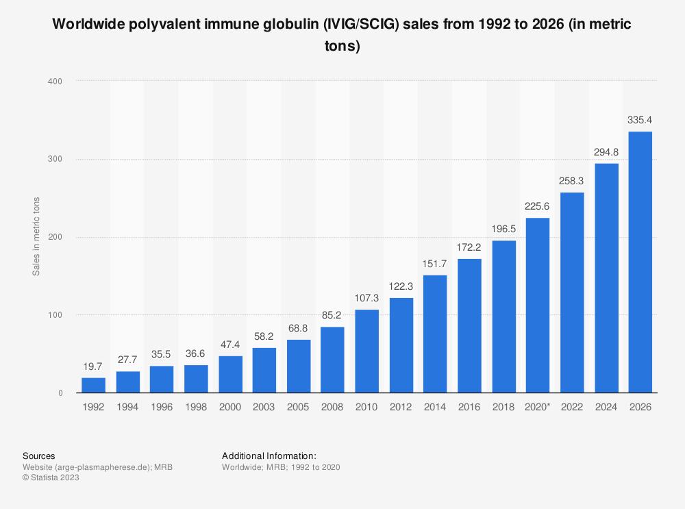 Statistic: Worldwide polyvalent immune globulin (IVIG/SCIG) sales from 1992 to 2014 (in metric tons) | Statista