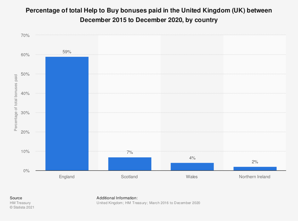 Statistic: Percentage of total Help to Buy bonuses paid in the United Kingdom (UK) between December 2015 to March 2020, by country | Statista