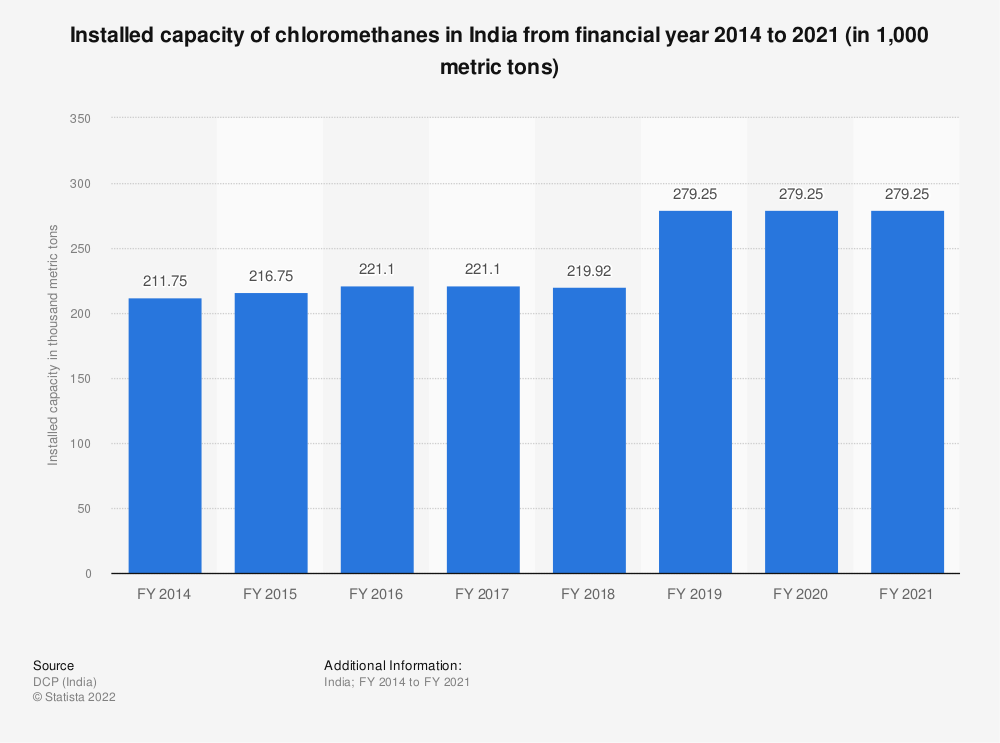Statistic: Installed capacity of chloromethanes in India from FY 2014 to FY 2018 (in 1,000 metric tons)   Statista