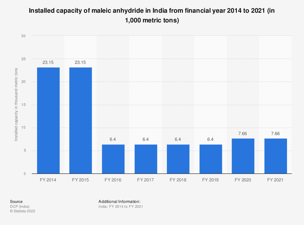 Statistic: Installed capacity of maleic anhydride in India from FY 2014 to FY 2018 (in 1,000 metric tons) | Statista