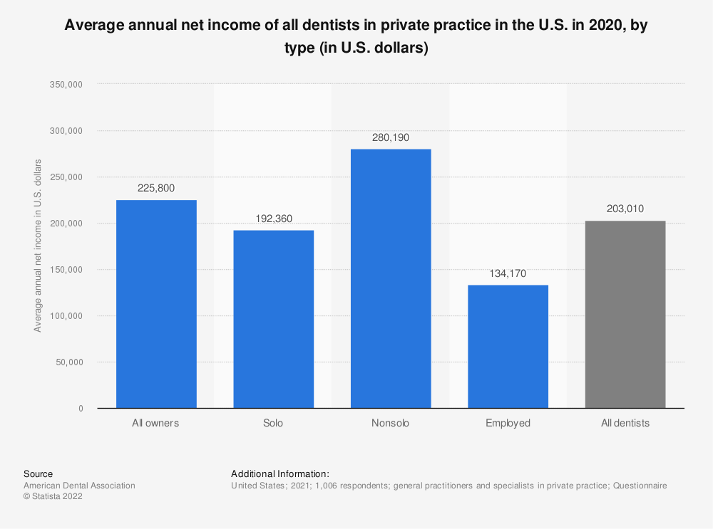 All dentists in private practice annual net income by type