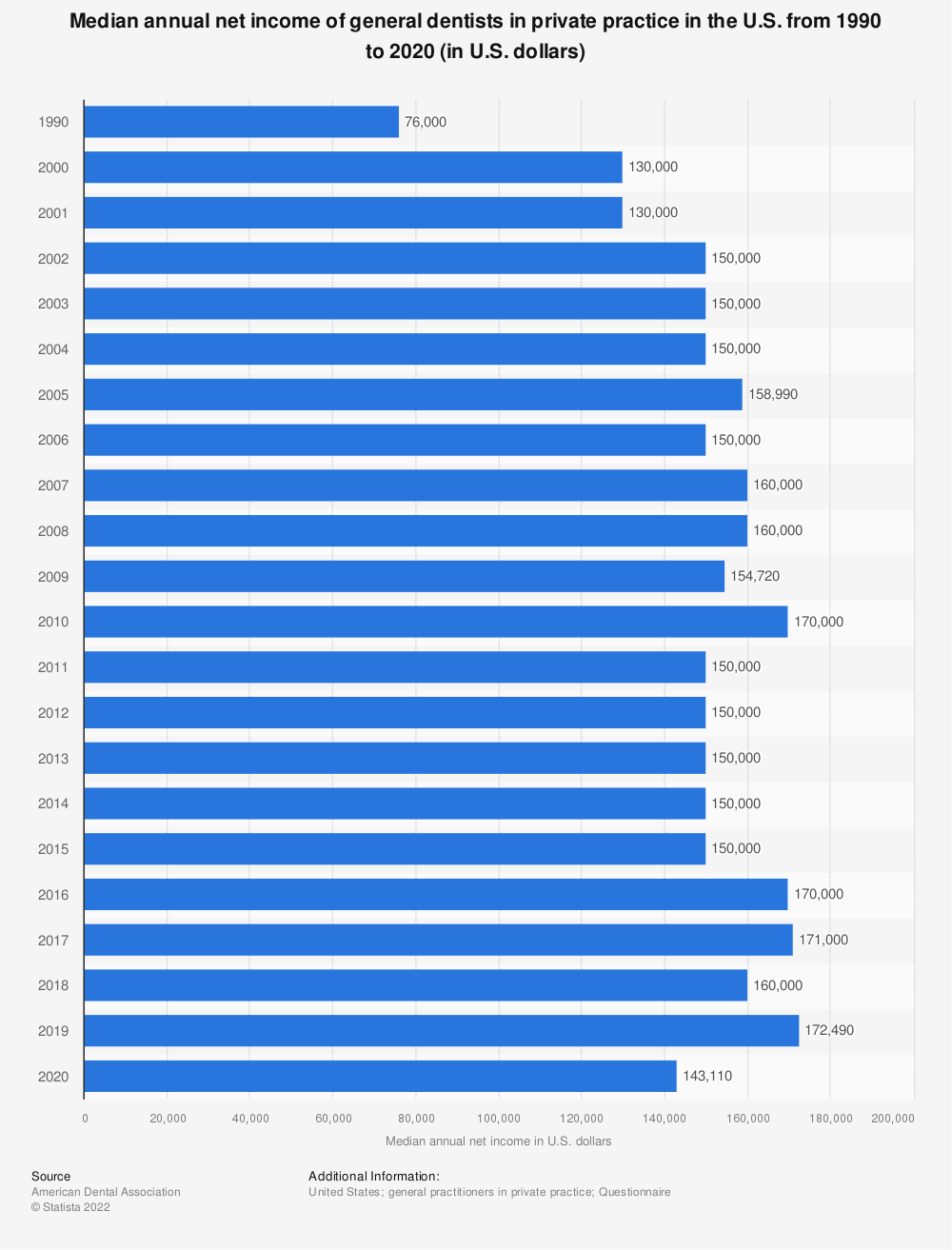 Statistic: Median annual net income of general dentists in private practice in the U.S. from 1990 to 2018 (in U.S. dollars) | Statista