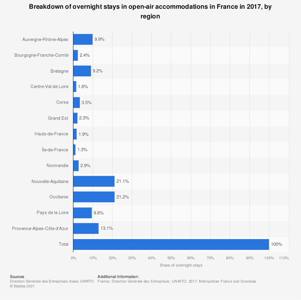 Statistic: Breakdown of overnight stays in open-air accommodations in France in 2017, by region | Statista