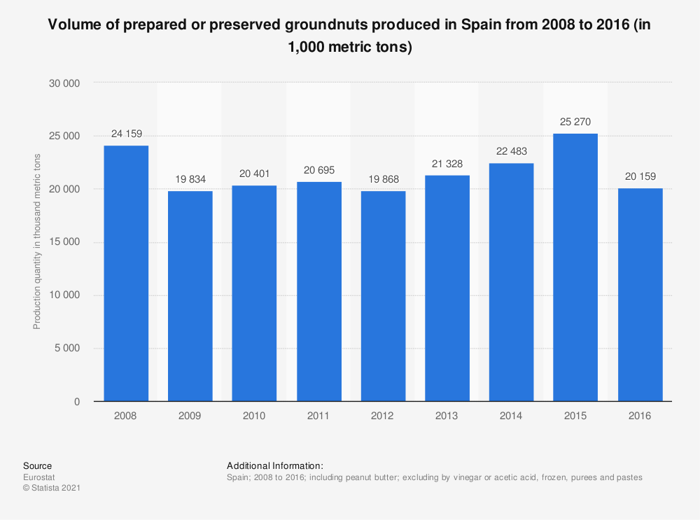 Statistic: Volume of prepared or preserved groundnuts produced in Spain from 2008 to 2016 (in 1,000 metric tons) | Statista