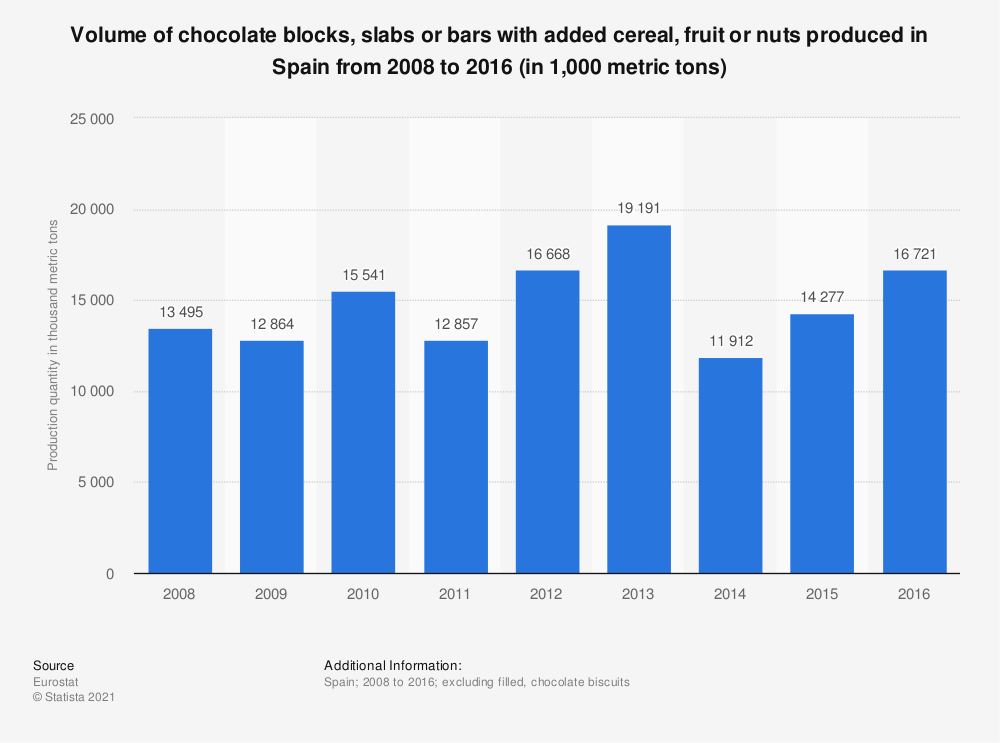 Statistic: Volume of chocolate blocks, slabs or bars with added cereal, fruit or nuts produced in Spain from 2008 to 2016 (in 1,000 metric tons) | Statista