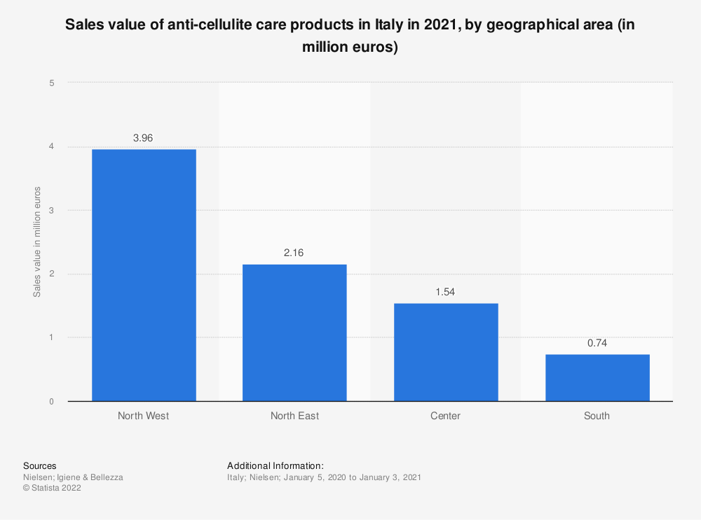 Statistic: Sales value of anti-cellulite care products in Italy in the second quarter of 2017, by geographical area (in 1,000 euros) | Statista