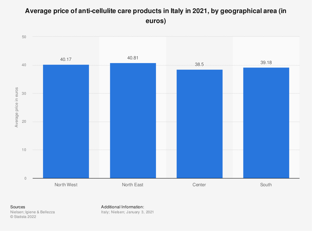 Statistic: Average price of anti-cellulite care products in Italy in the second quarter of 2017, by geographical area (in euros)   Statista