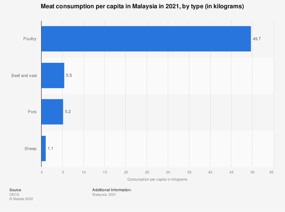 Statistic: Forecasted meat consumption per capita in Malaysia in 2019, by type (in kilograms) | Statista