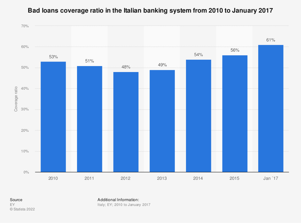 Statistic: Bad loans coverage ratio in the Italian banking system from 2010 to January 2017 | Statista