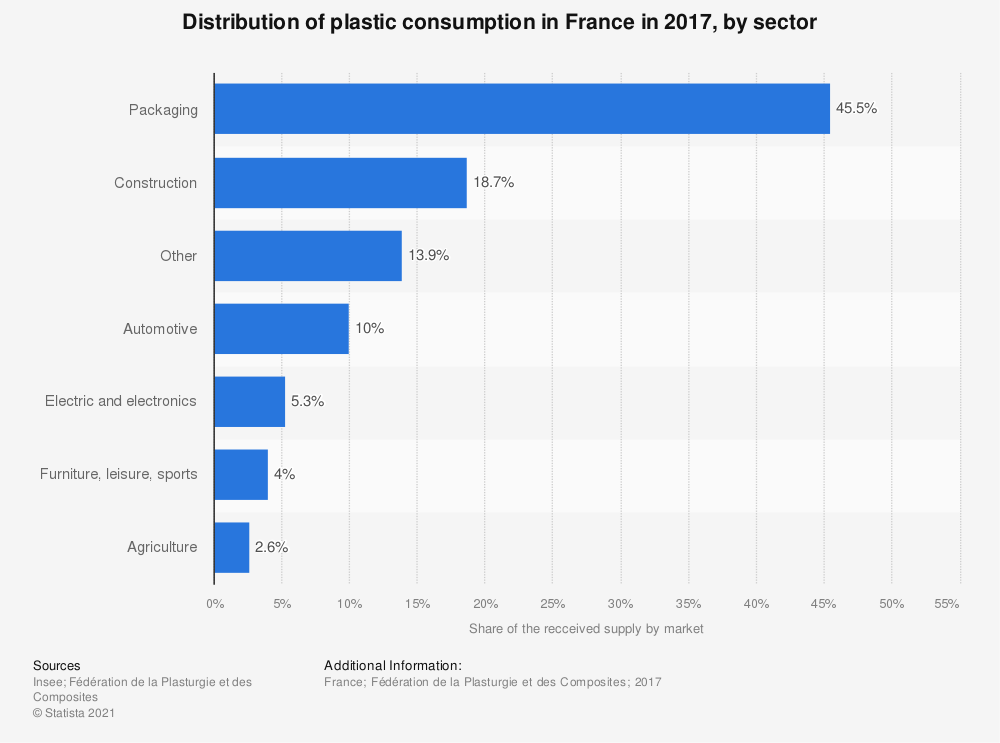 Statistic: Composition of the plastics industry in France in 2015, by customer market | Statista