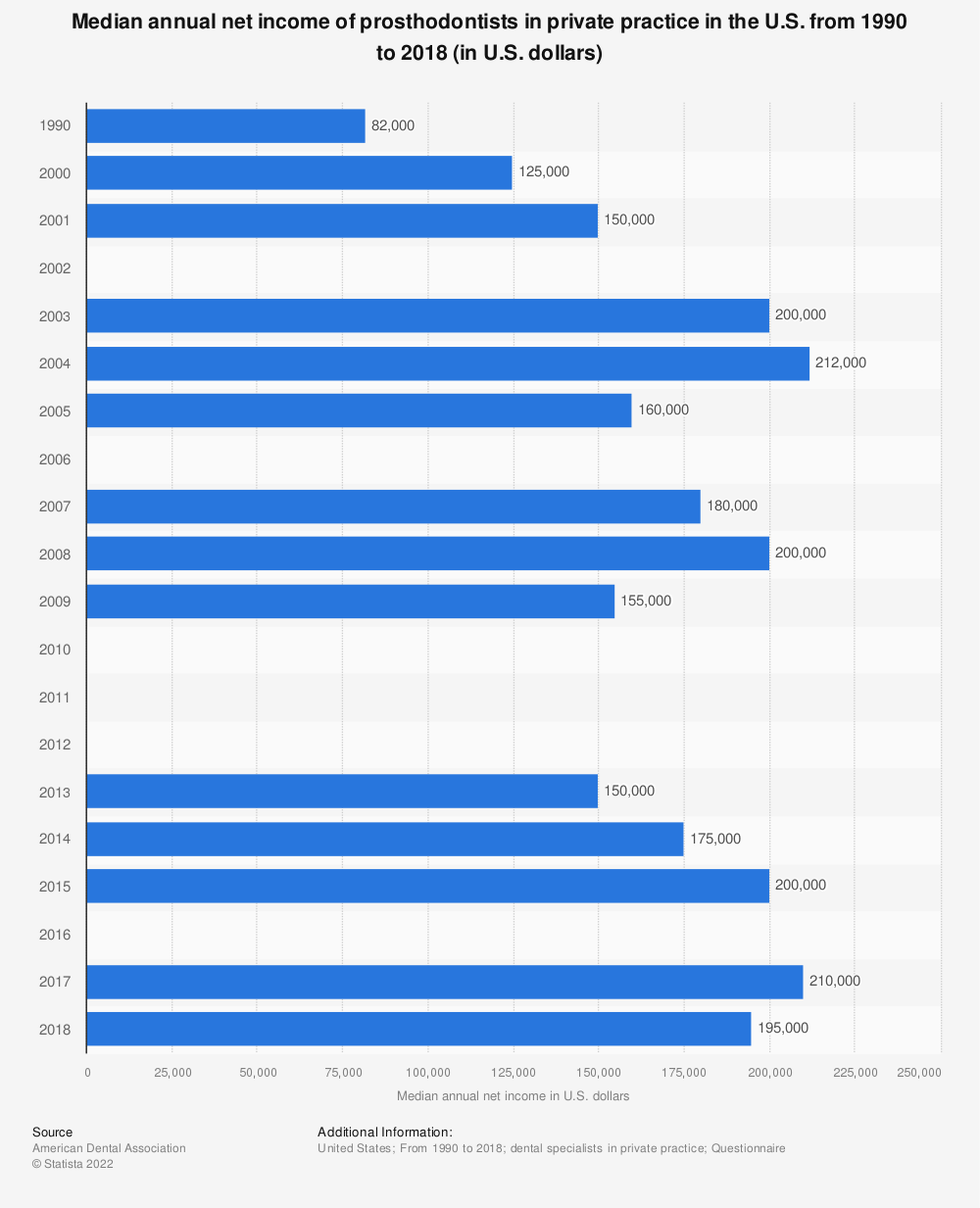 Statistic: Median annual net income of prosthodontists in private practice in the U.S. from 1990 to 2018 (in U.S. dollars) | Statista