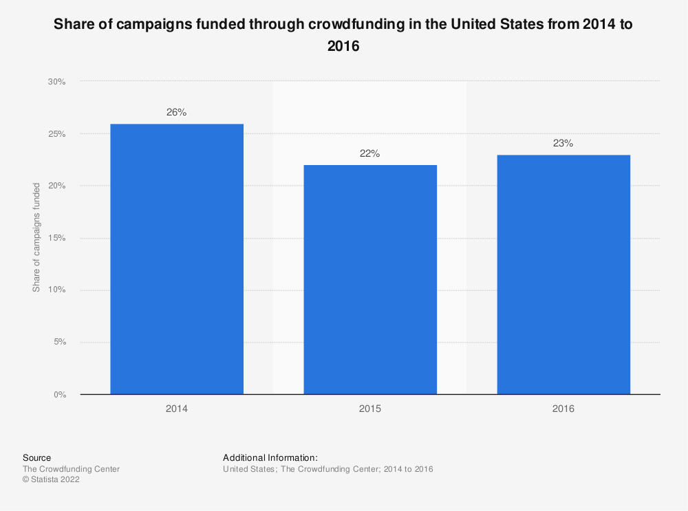 Statistic: Share of campaigns funded through crowdfunding in the United States from 2014 to 2016 | Statista