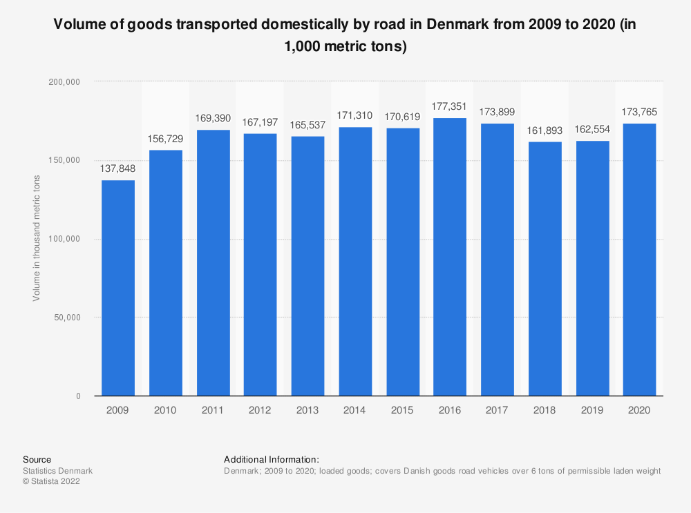 Statistic: Volume of goods transported domestically by road in Denmark from 2009 to 2019 (in 1,000 metric tons) | Statista