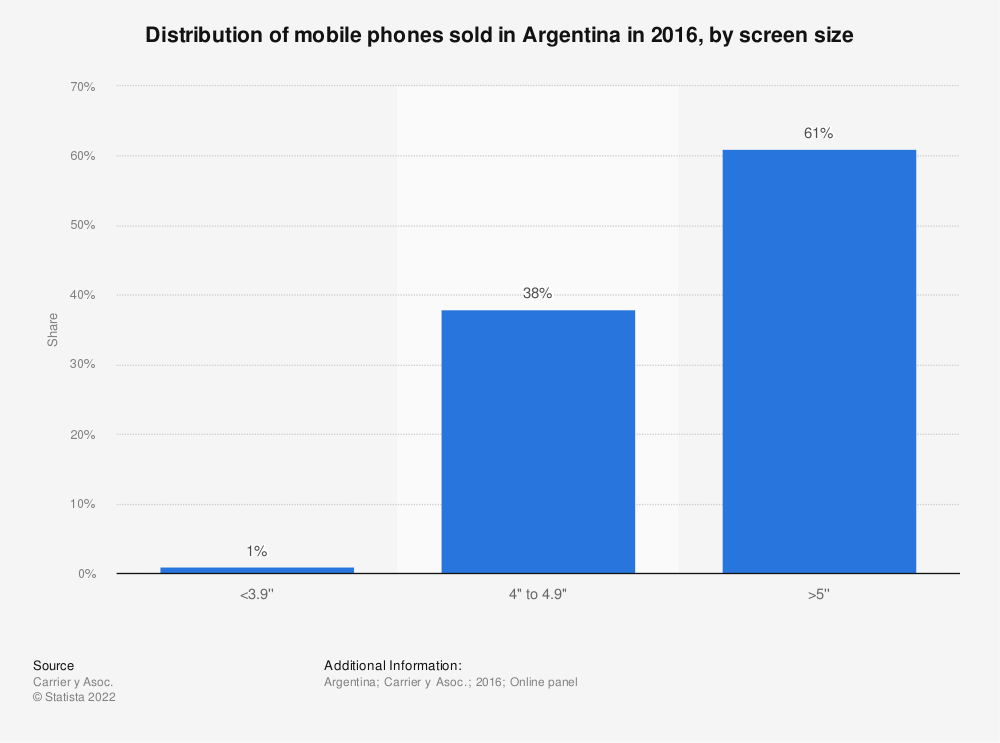Statistic: Distribution of mobile phones sold in Argentina in 2016, by screen size | Statista