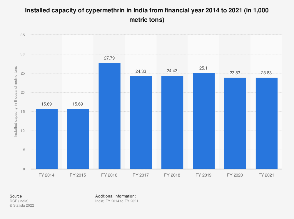 Statistic: Installed capacity of cypermethrin in India from FY 2014 to FY 2018 (in 1,000 metric tons) | Statista