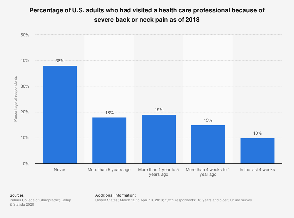 Statistic: Percentage of U.S. adults who had visited a health care professional because of severe back or neck pain as of 2018 | Statista