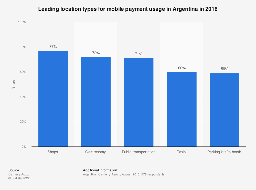 Statistic: Leading location types for mobile payment usage in Argentina in 2016 | Statista