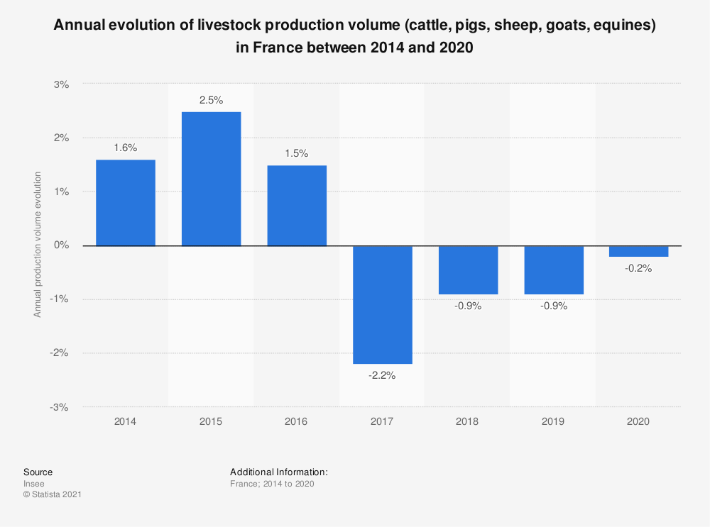 Statistic: Annual evolution of livestock production volume (cattle, pigs, sheep, goats, equines) in France between 2014 and 2019 | Statista