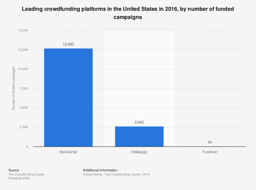 Statistic: Leading crowdfunding platforms in the United States in 2016, by number of funded campaigns | Statista