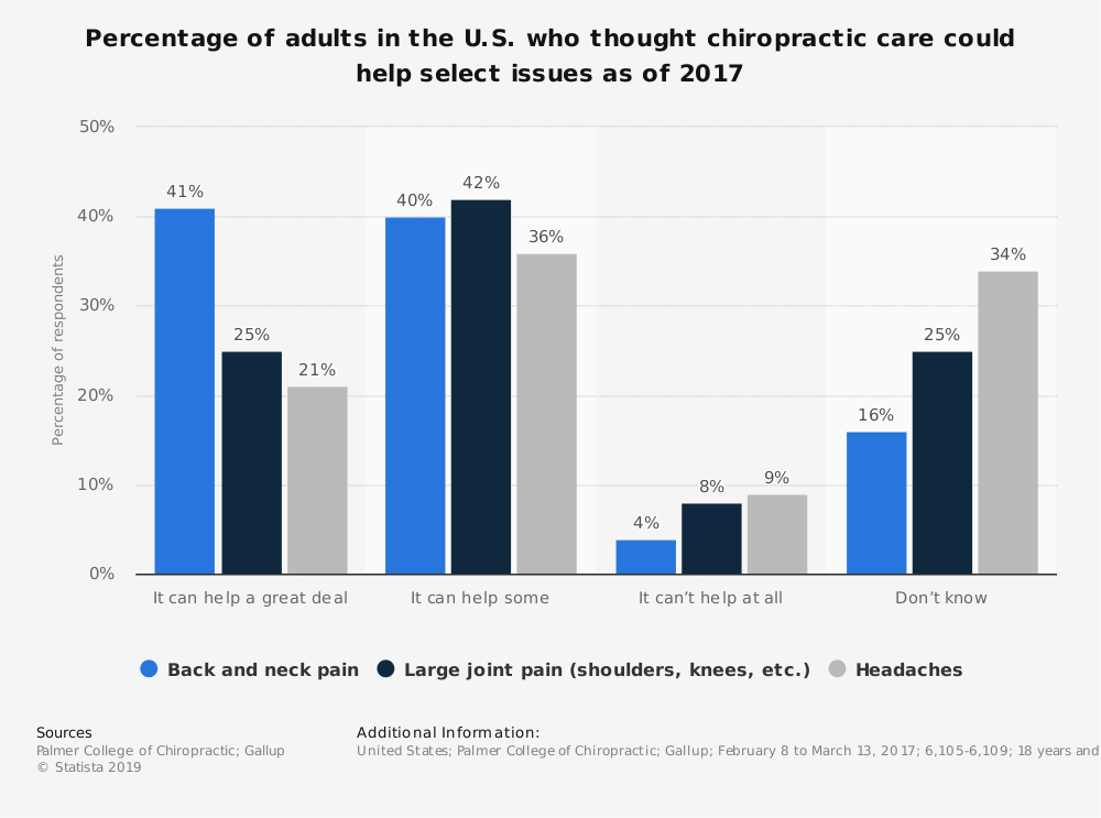 Statistic: Percentage of adults in the U.S. who thought chiropractic care could help select issues as of 2017 | Statista