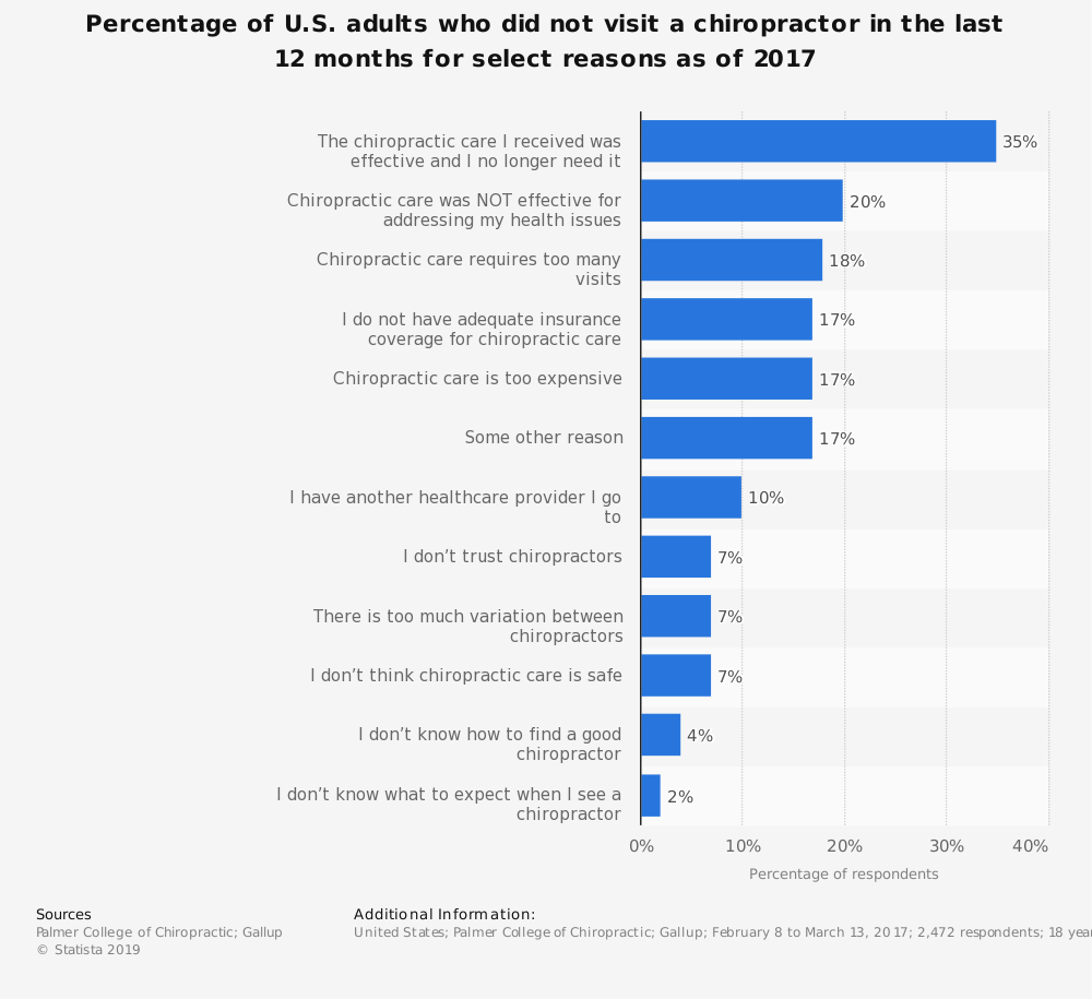 Statistic: Percentage of U.S. adults who did not visit a chiropractor in the last 12 months for select reasons as of 2017 | Statista