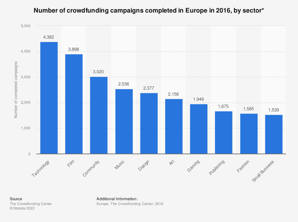 Statistic: Number of crowdfunding campaigns completed in Europe in 2016, by sector* | Statista
