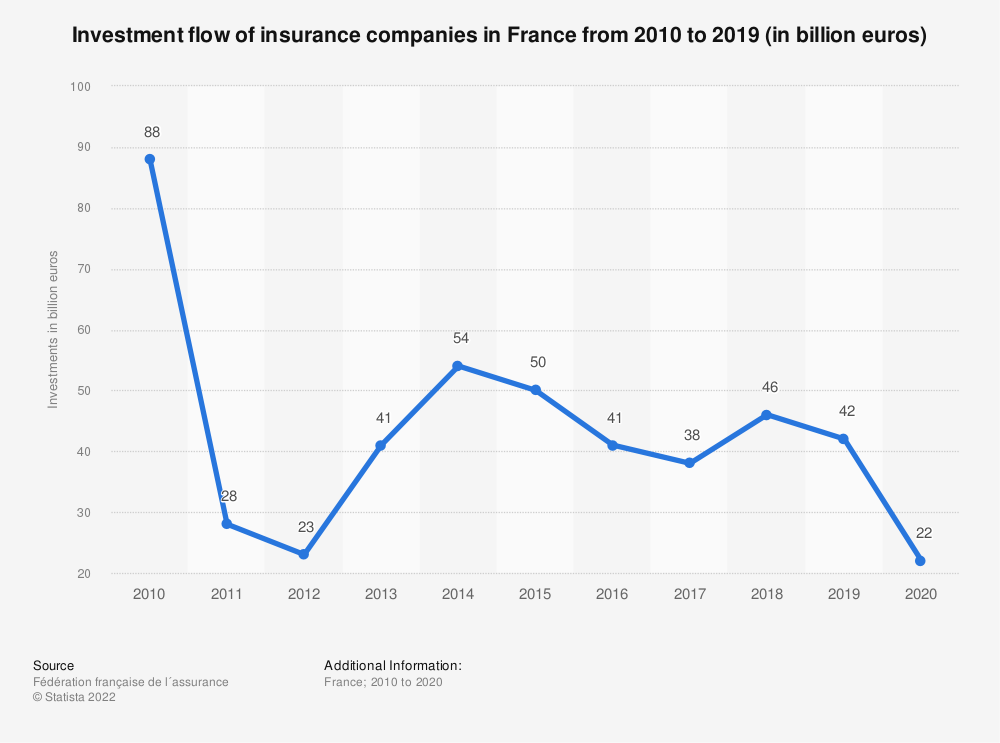 Statistic: Investment flow of insurance companies in France from 2010 to 2016 (in billion euros) | Statista