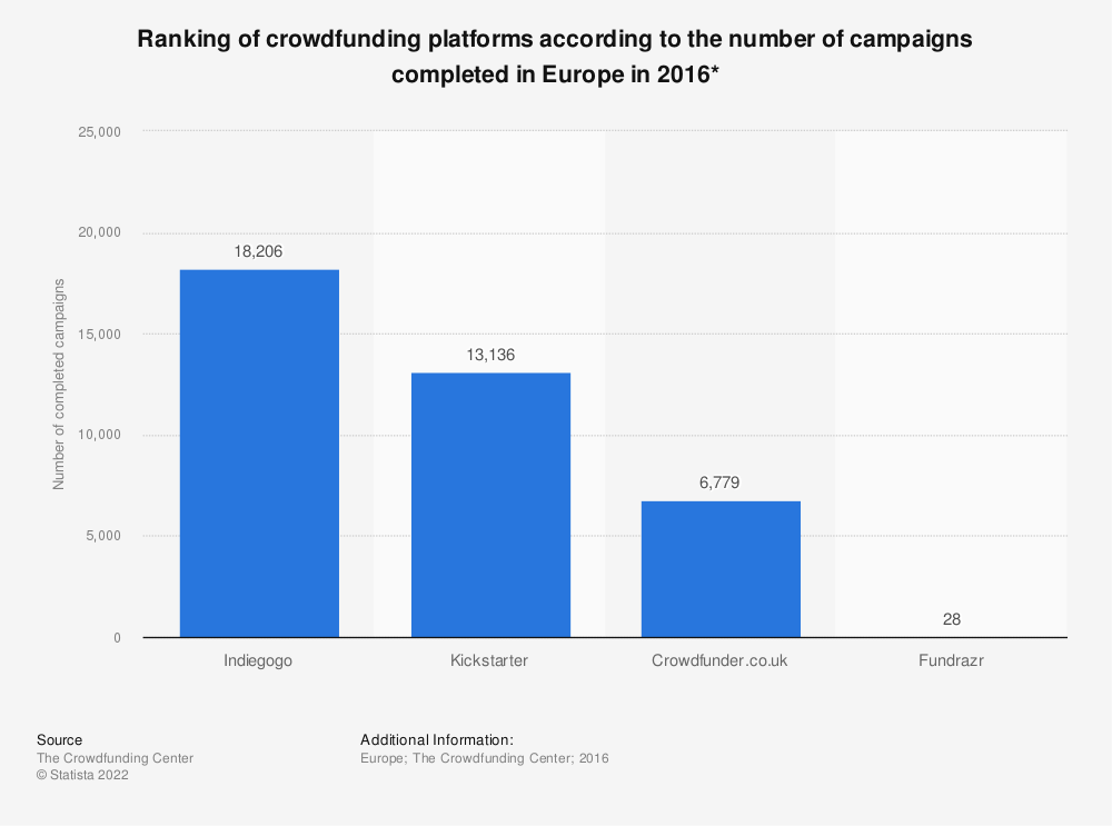 Statistic: Ranking of crowdfunding platforms according to the number of campaigns completed in Europe in 2016* | Statista